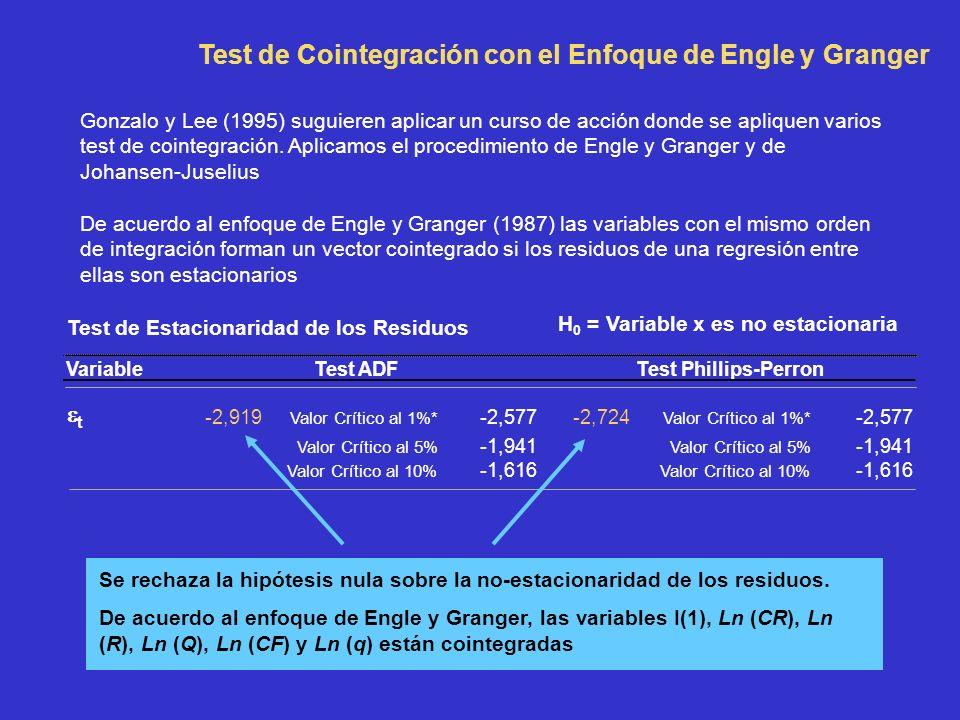 De acuerdo al enfoque de Engle y Granger (1987) las variables con el mismo orden de integración forman un vector cointegrado si los residuos de una regresión entre ellas son estacionarios Test de Estacionaridad de los Residuos VariableTest ADFTest Phillips-Perron t -2,919 Valor Crítico al 1%* -2,577-2,724 Valor Crítico al 1%* -2,577 Valor Crítico al 5% -1,941 Valor Crítico al 5% -1,941 Valor Crítico al 10% -1,616 Valor Crítico al 10% -1,616 H 0 = Variable x es no estacionaria Se rechaza la hipótesis nula sobre la no-estacionaridad de los residuos.