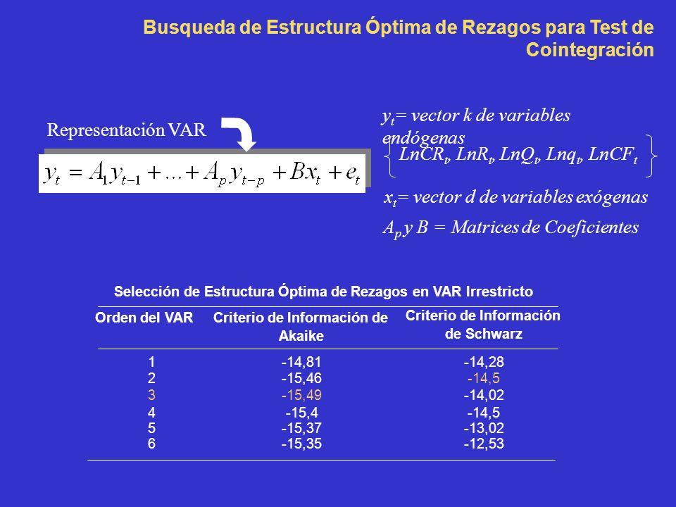 Busqueda de Estructura Óptima de Rezagos para Test de Cointegración Representación VAR y t = vector k de variables endógenas LnCR t, LnR t, LnQ t, Lnq t, LnCF t x t = vector d de variables exógenas A p y B = Matrices de Coeficientes Selección de Estructura Óptima de Rezagos en VAR Irrestricto Orden del VARCriterio de Información de Akaike Criterio de Información de Schwarz 1-14,81-14,28 2-15,46-14,5 3-15,49-14,02 4-15,4-14,5 5-15,37-13,02 6-15,35-12,53