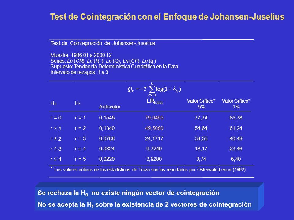 Test de Cointegración con el Enfoque de Johansen-Juselius Test deCointegración deJohansen-Juselius Muestra: 1986:01 a 2000:12 Series:Ln(CR),Ln (R),Ln (Q),Ln (CF),Ln (q ) Supuesto: TendenciaDeterminística Cuadrática en la Data Intervalo derezagos: 1 a 3 H 0 H 1 Autovalor )1log( 1 ) k ri ir TQ LR traza Valor Crítico* 5% Valor Crítico* 1% r = 0r = 10,154579,046577,7485,78 r 1 r = 20,134049,508054,6461,24 r 2 r = 30,078824,171734,5540,49 r 3 r = 40,03249,724918,1723,46 r 4 r = 50,02203,92803,746,40 * Los valores críticos de los estadísticos de Traza son los reportados por Osterwald-Lenun (1992) Se rechaza la H 0 no existe ningún vector de cointegración No se acepta la H 1 sobre la existencia de 2 vectores de cointegración