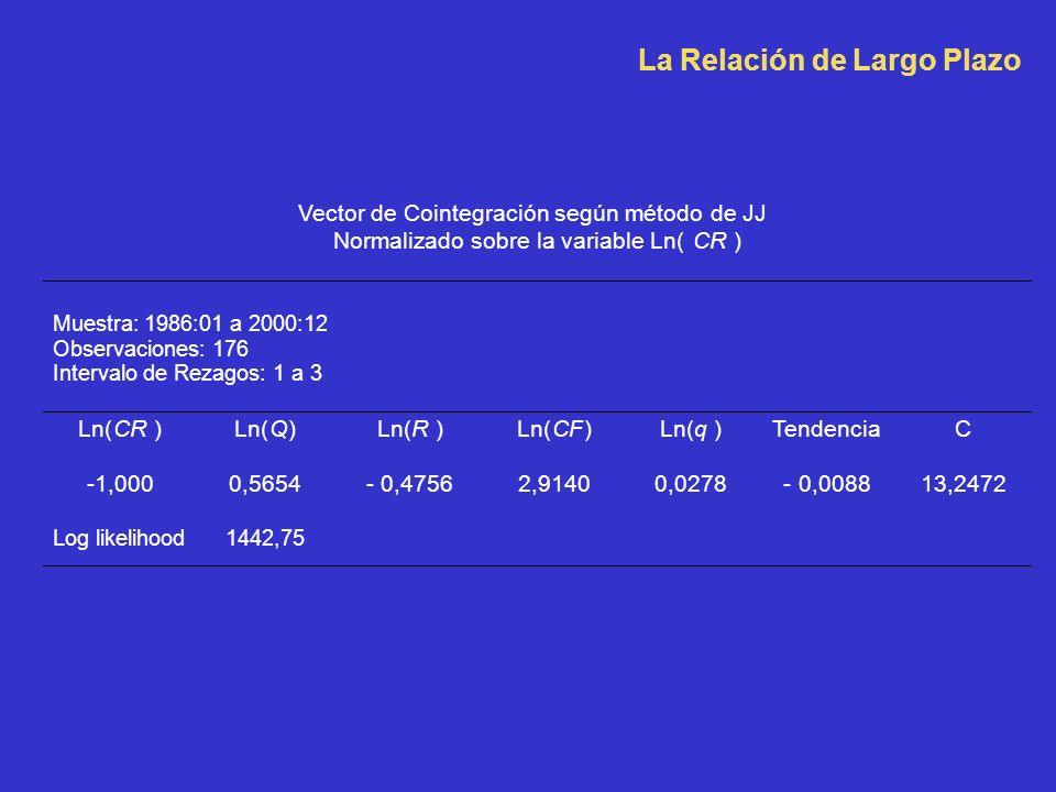 Vector de Cointegración según método de JJ Normalizado sobre la variable Ln(CR) Muestra: 1986:01 a 2000:12 Observaciones: 176 Intervalo de Rezagos: 1 a 3 Ln(CR ) Ln(Q) R) CFCF) q) Tendencia C -1,000 0,5654 - 0,4756 2,9140 0,0278 - 0,0088 13,2472 Log likelihood 1442,75 La Relación de Largo Plazo