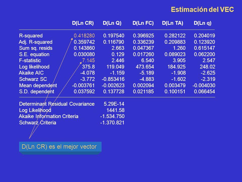 D(Ln CR)D(Ln Q)D(Ln FC)D(Ln TA)D(Ln q) R-squared 0.418280 0.197540 0.396925 0.282122 0.204019 Adj. R-squared 0.359742 0.116790 0.336239 0.209883 0.123