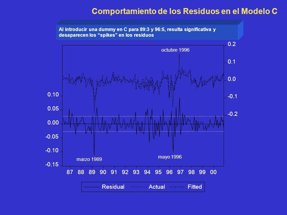 Comportamiento de los Residuos en el Modelo C -0.15 -0.10 -0.05 0.00 0.05 0.10 -0.2 -0.1 0.0 0.1 0.2 8788899091929394959697989900 Al introducir una dummy en C para 89:3 y 96:5, resulta significativa y desaparecen los spikes en los residuos