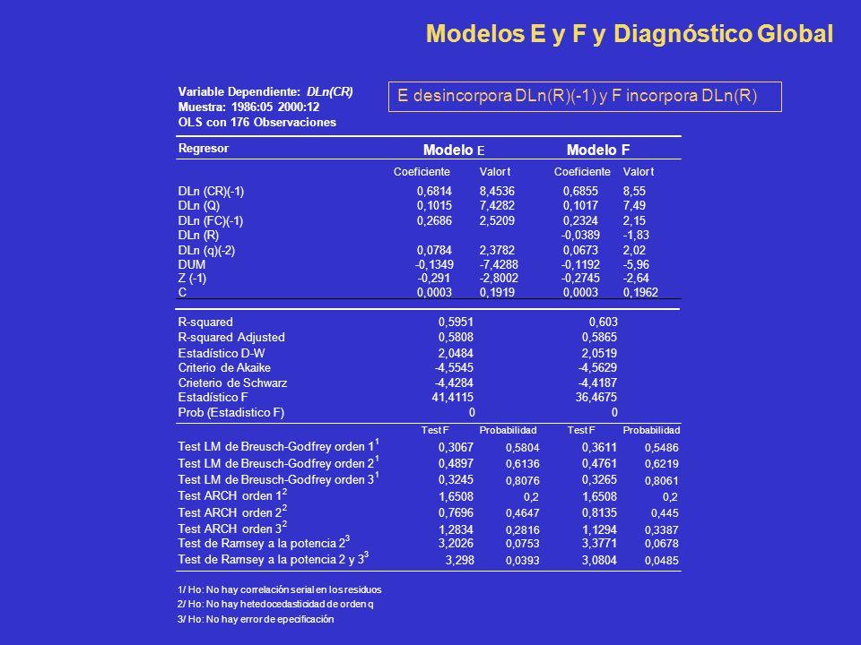 Modelos E y F y Diagnóstico Global E desincorpora DLn(R)(-1) y F incorpora DLn(R)