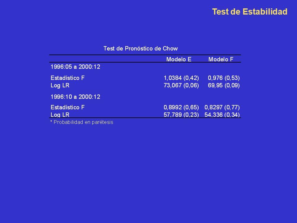 Test de Estabilidad