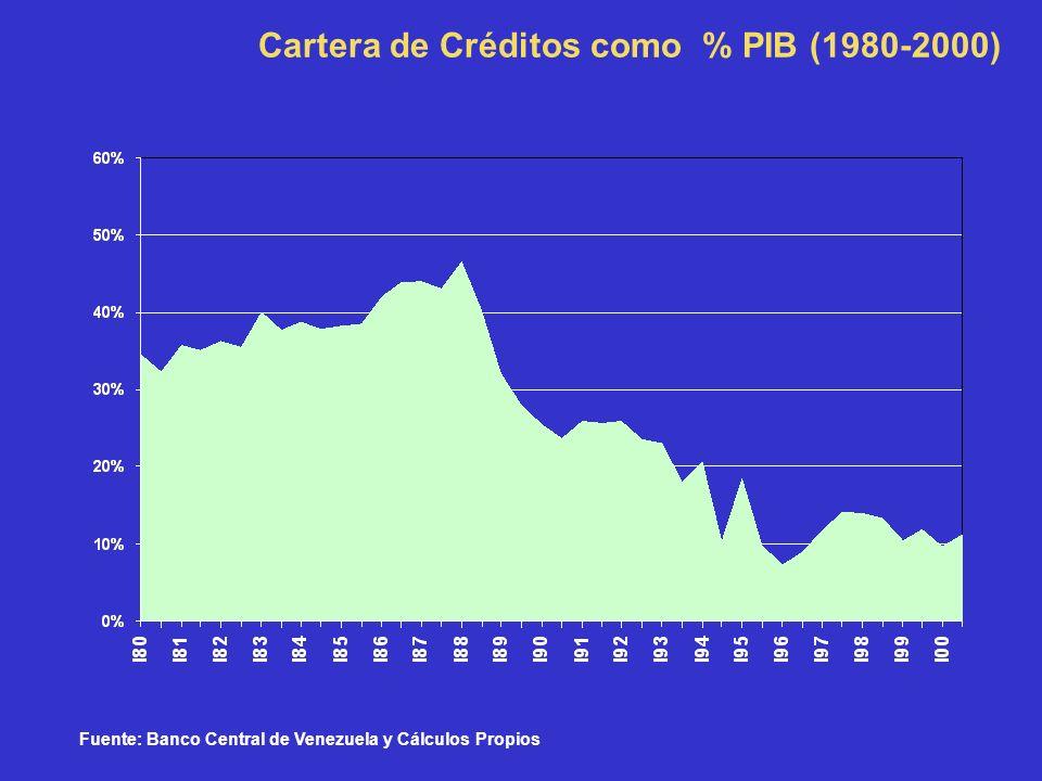 Cartera de Créditos como % PIB (1980-2000) Fuente: Banco Central de Venezuela y Cálculos Propios