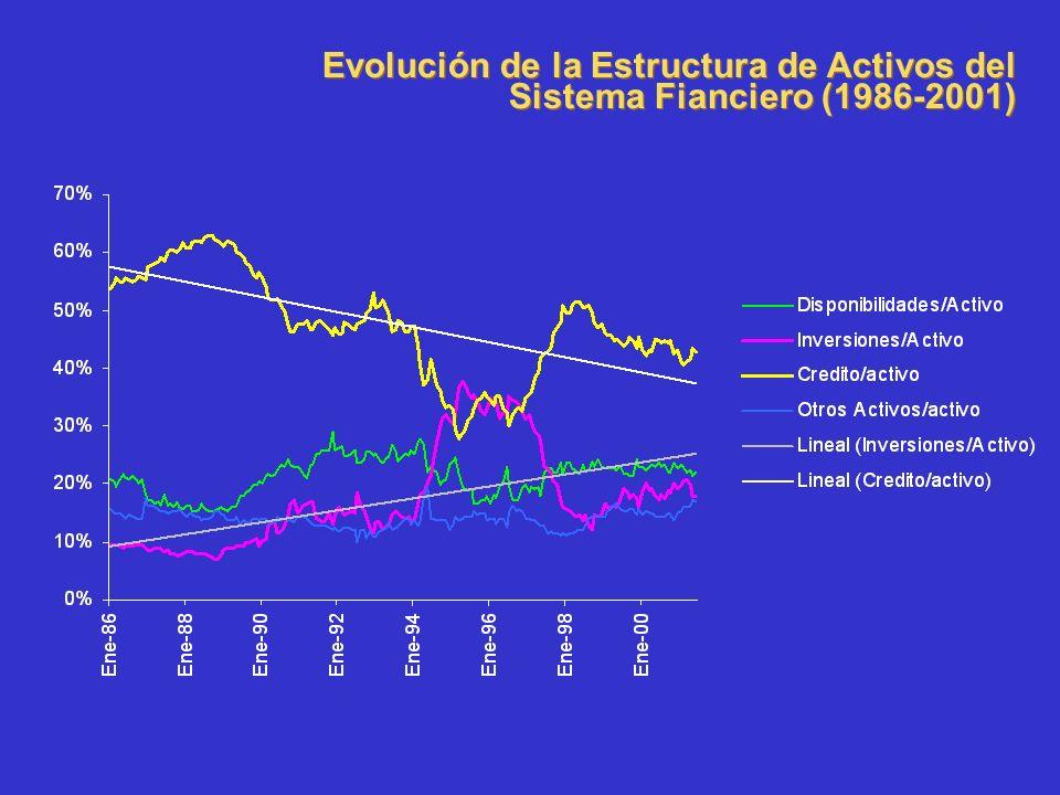 Evolución de la Estructura de Activos del Sistema Fianciero (1986-2001)