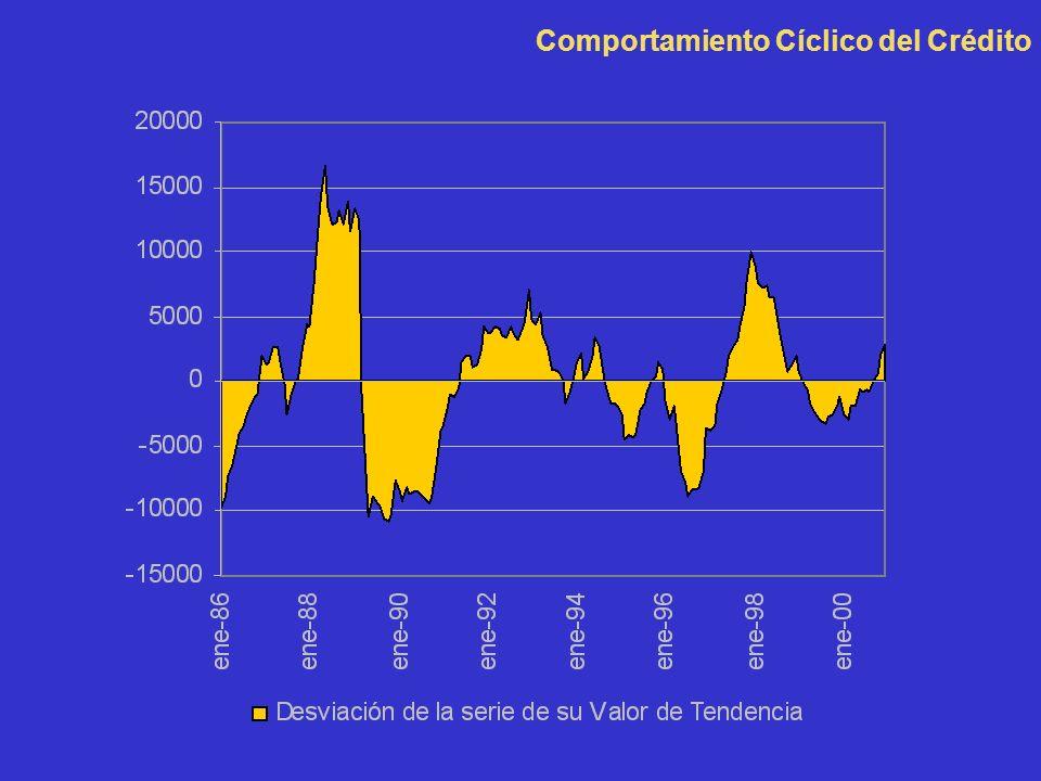 Comportamiento Cíclico del Crédito