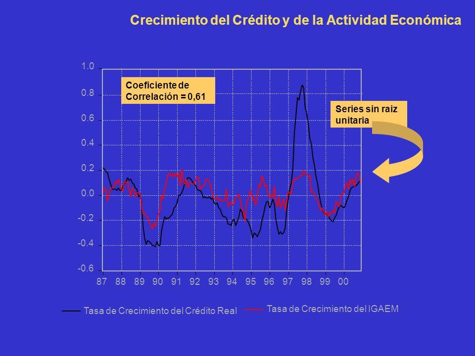 9900 Tasa de Crecimiento del Crédito Real Tasa de Crecimiento del IGAEM Crecimiento del Crédito y de la Actividad Económica Coeficiente de Correlación = 0,61 Series sin raiz unitaria