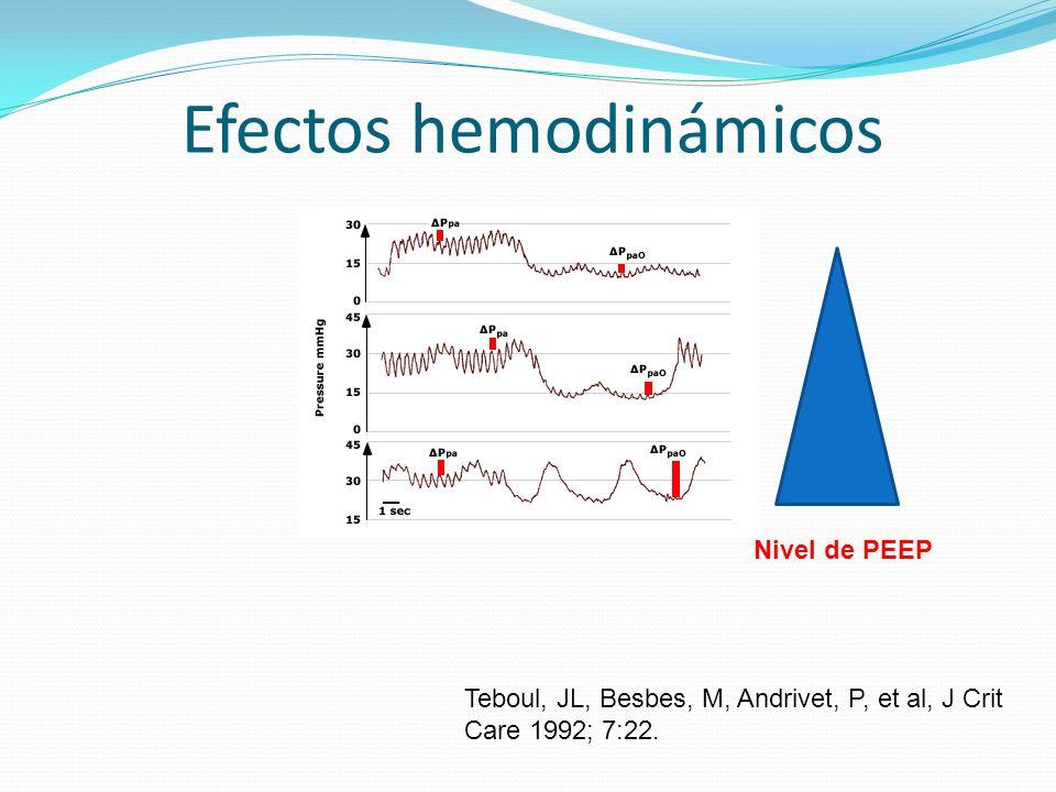 Efectos hemodinámicos Teboul, JL, Besbes, M, Andrivet, P, et al, J Crit Care 1992; 7:22. Nivel de PEEP