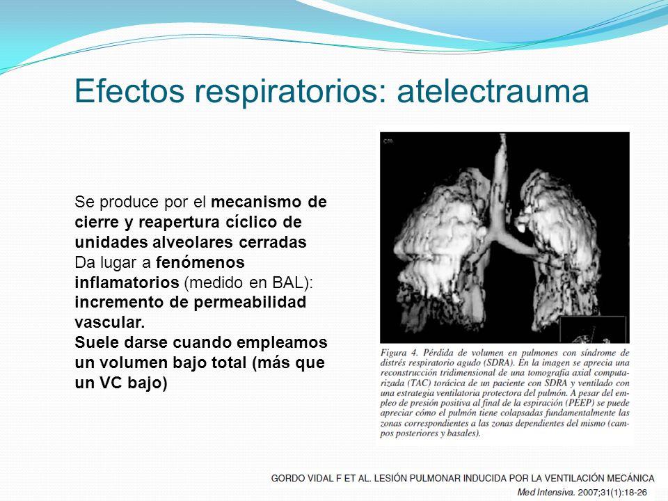 Efectos respiratorios: atelectrauma Se produce por el mecanismo de cierre y reapertura cíclico de unidades alveolares cerradas Da lugar a fenómenos in