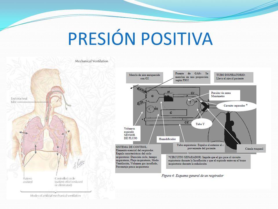 Efectos respiratorios: autoPEEP, PEEP intrínseca Flujos lentos, tiempo espiratorio acortado, PEEPelevada, volumen tidal elevado y frecuencias altas: hiperinsuflación (persistencia de flujo al final de la espiración).