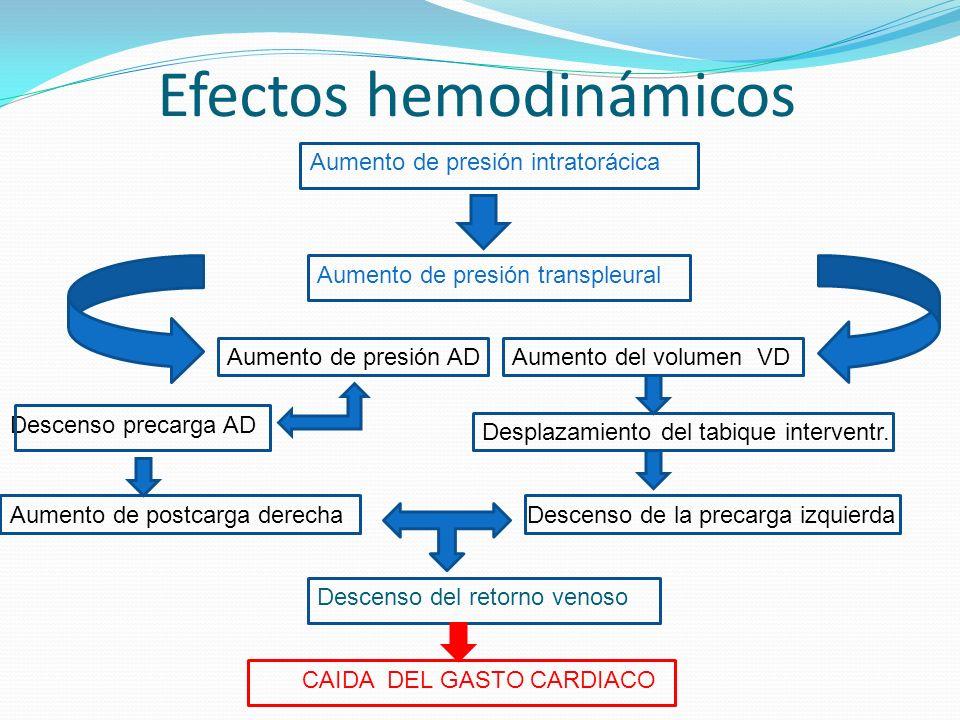 Efectos hemodinámicos Teboul, JL, Besbes, M, Andrivet, P, et al, J Crit Care 1992; 7:22.