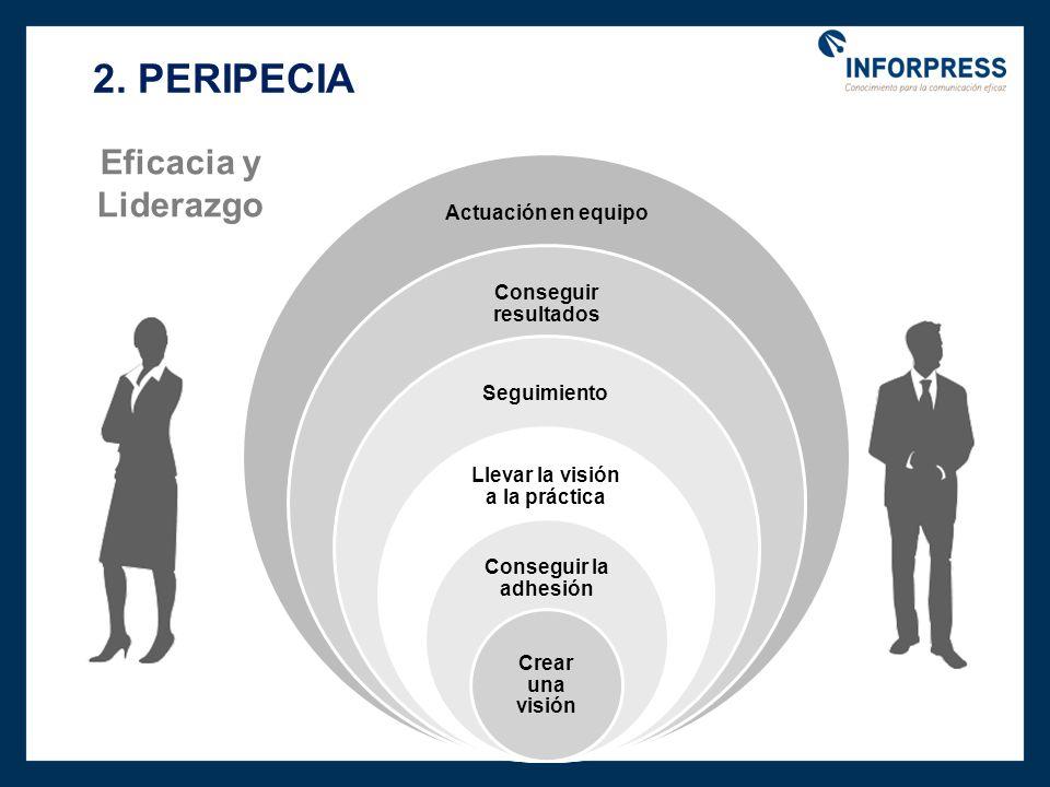 2. PERIPECIA Actuación en equipo Conseguir resultados Seguimiento Llevar la visión a la práctica Conseguir la adhesión Crear una visión Eficacia y Lid