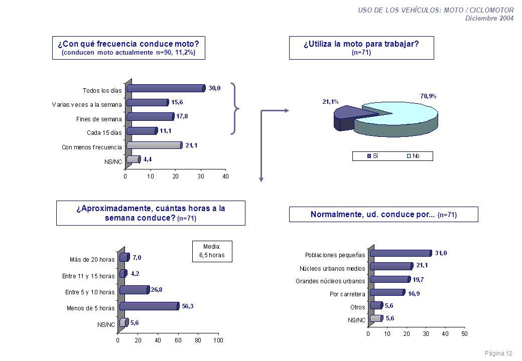 Página 12 USO DE LOS VEHÍCULOS: MOTO / CICLOMOTOR Diciembre 2004 ¿Con qué frecuencia conduce moto? (conducen moto actualmente n=90, 11,2%) ¿Utiliza la