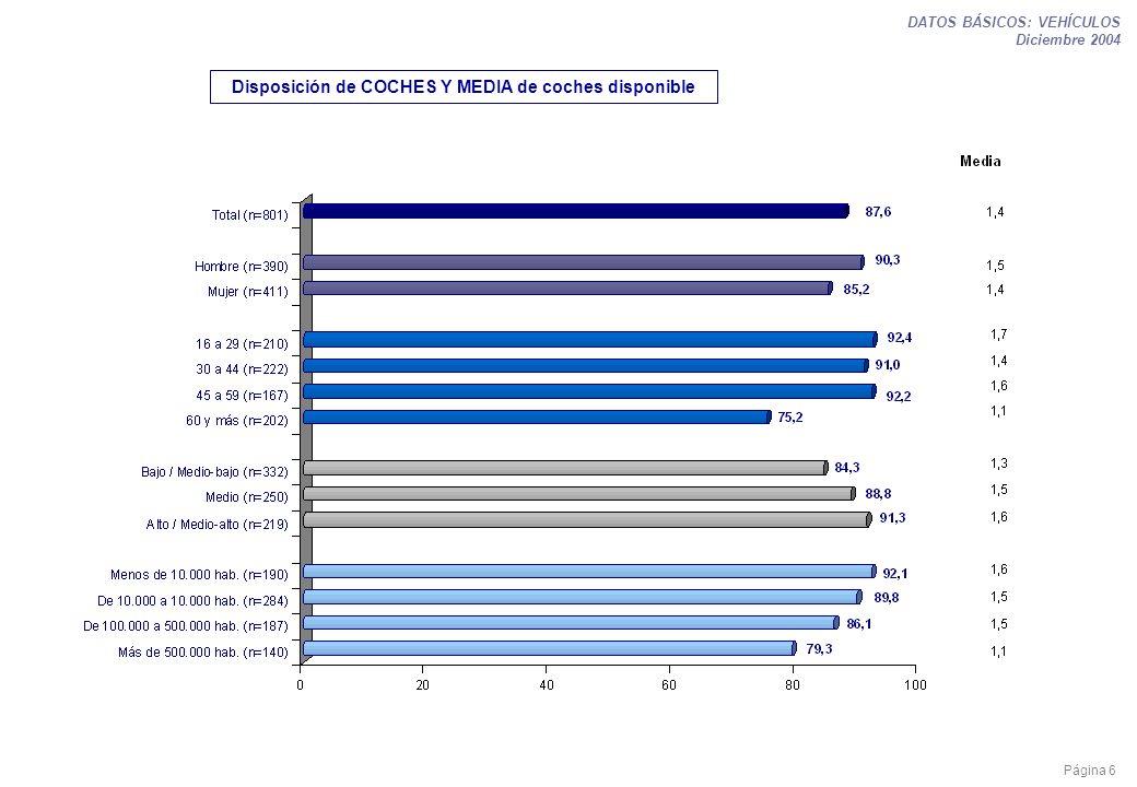 Página 6 DATOS BÁSICOS: VEHÍCULOS Diciembre 2004 Disposición de COCHES Y MEDIA de coches disponible
