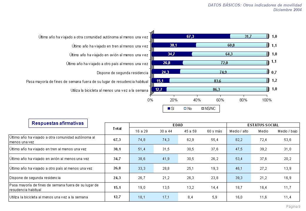 Página 9 DATOS BÁSICOS: Otros indicadores de movilidad Diciembre 2004 Respuestas afirmativas