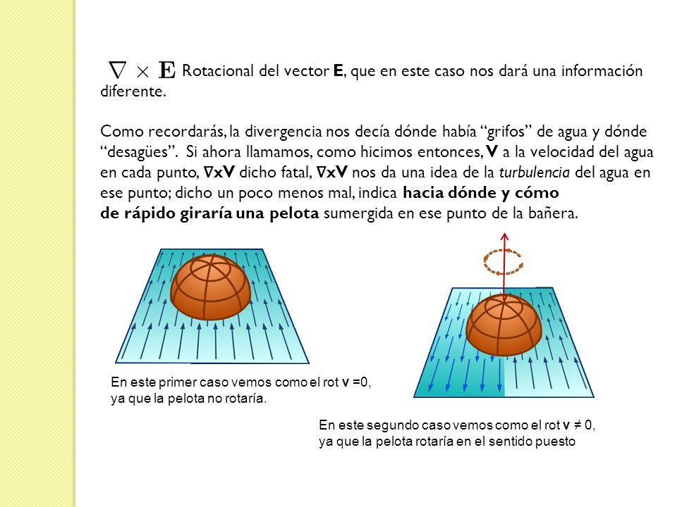 Rotacional del vector E, que en este caso nos dará una información diferente. Como recordarás, la divergencia nos decía dónde había grifos de agua y d