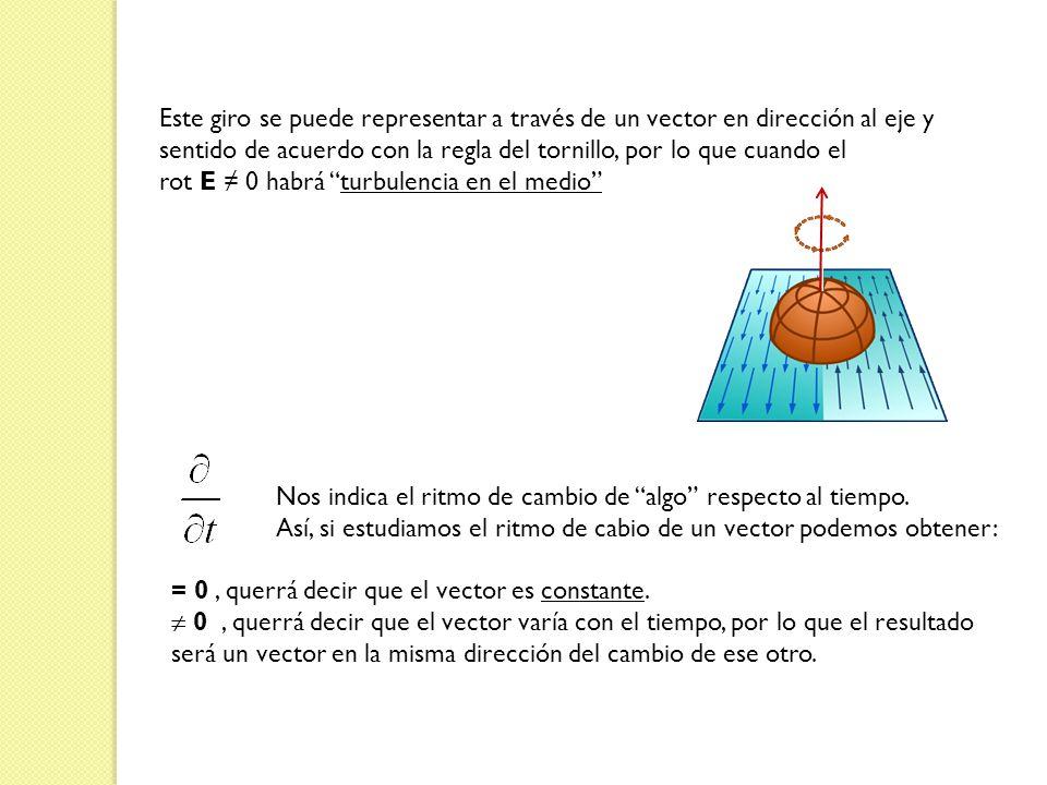 Este giro se puede representar a través de un vector en dirección al eje y sentido de acuerdo con la regla del tornillo, por lo que cuando el rot E 0