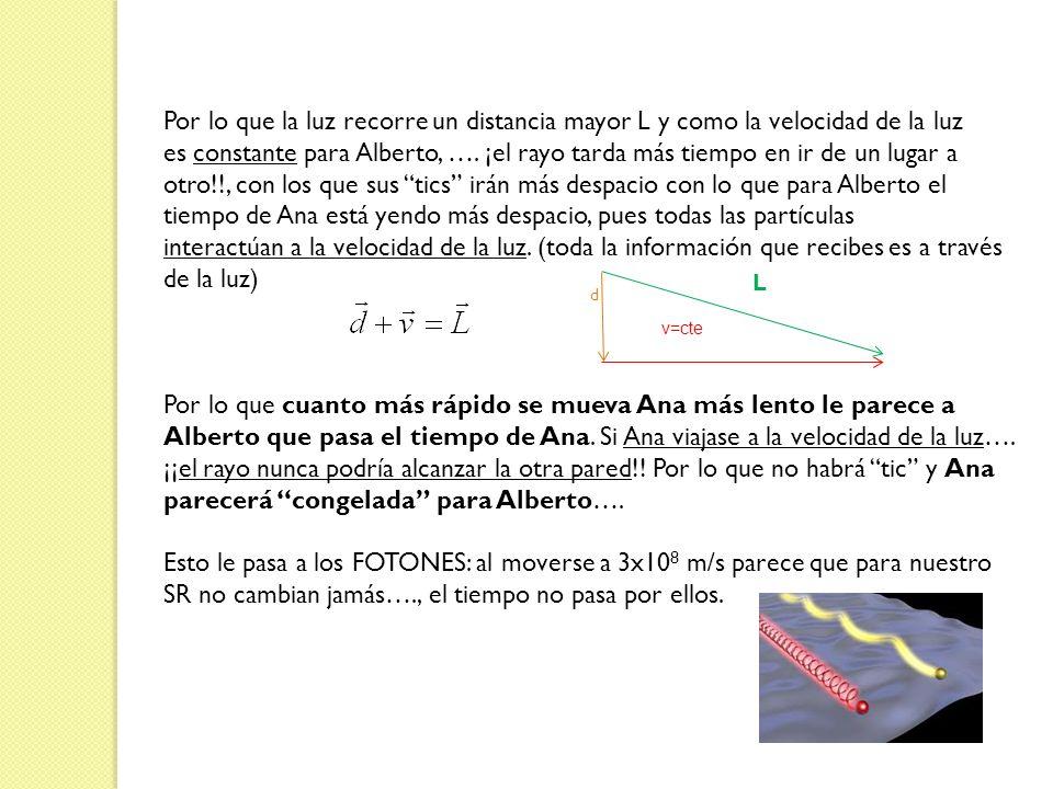 Por lo que la luz recorre un distancia mayor L y como la velocidad de la luz es constante para Alberto, …. ¡el rayo tarda más tiempo en ir de un lugar