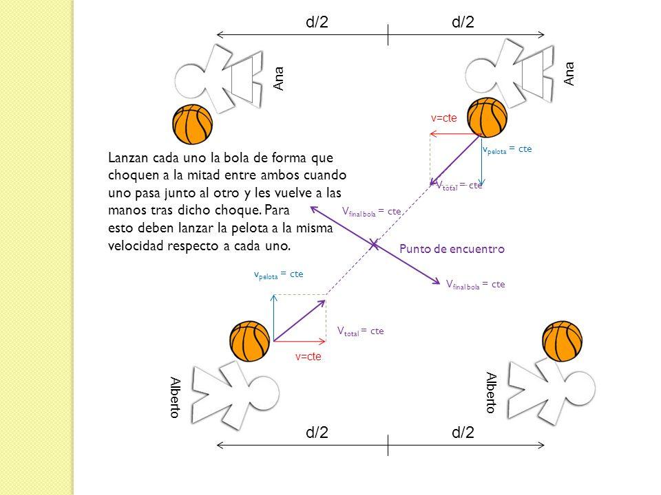 Ana v=cte v pelota = cte V total = cte X Alberto v=cte V total = cte v pelota = cte Punto de encuentro Lanzan cada uno la bola de forma que choquen a