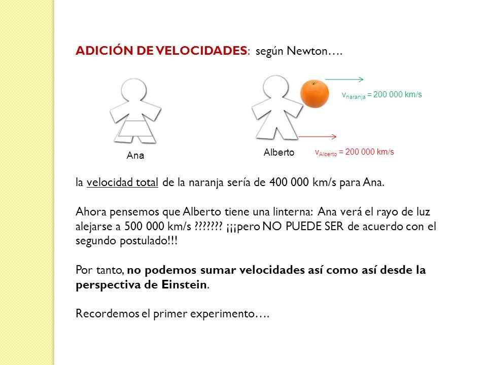 ADICIÓN DE VELOCIDADES: según Newton…. la velocidad total de la naranja sería de 400 000 km/s para Ana. Ahora pensemos que Alberto tiene una linterna: