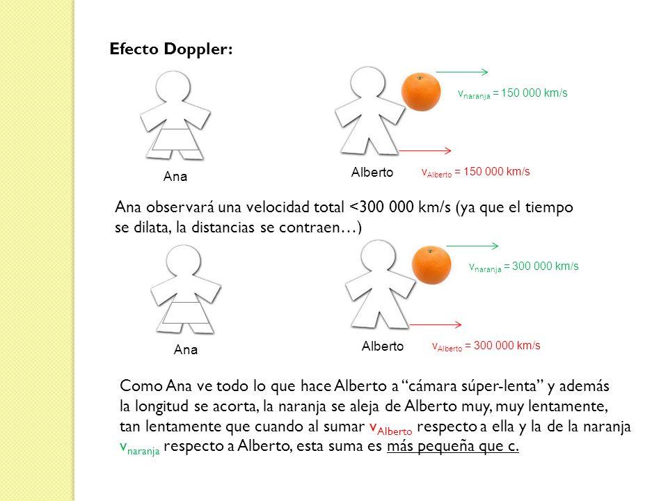 Efecto Doppler: Alberto Ana v Alberto = 150 000 km/s v naranja = 150 000 km/s Ana observará una velocidad total <300 000 km/s (ya que el tiempo se dil