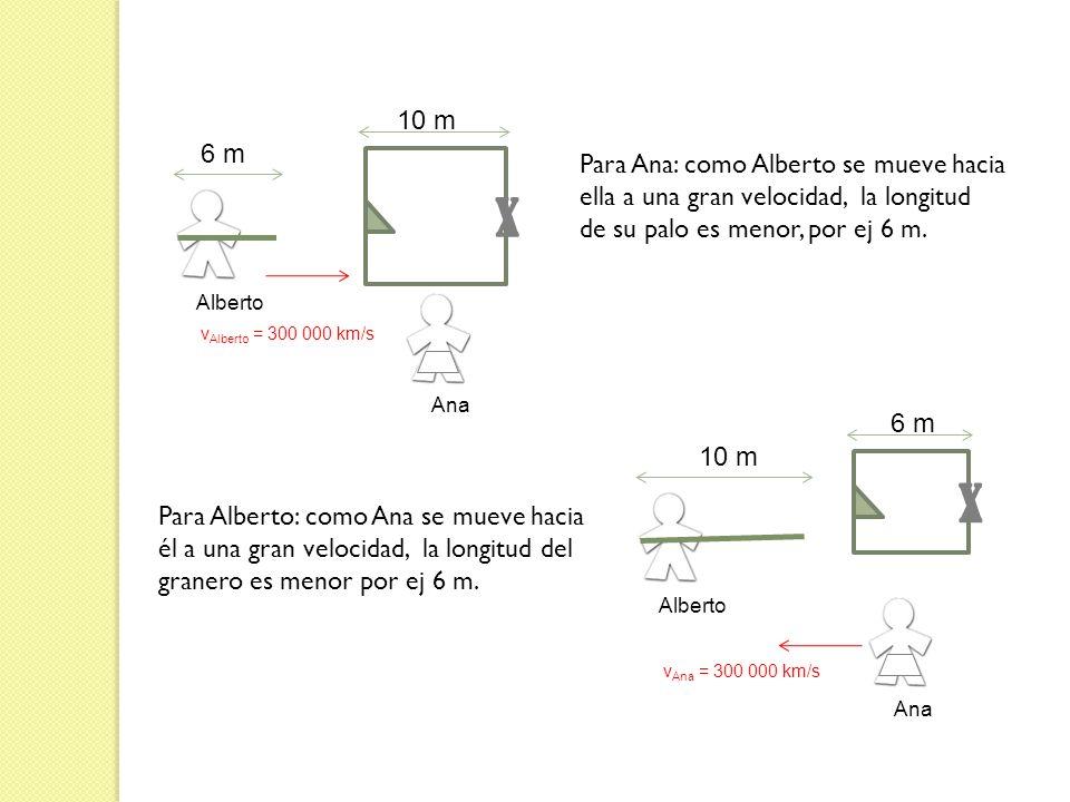 Para Ana: como Alberto se mueve hacia ella a una gran velocidad, la longitud de su palo es menor, por ej 6 m. Ana Alberto x 6 m 10 m v Alberto = 300 0