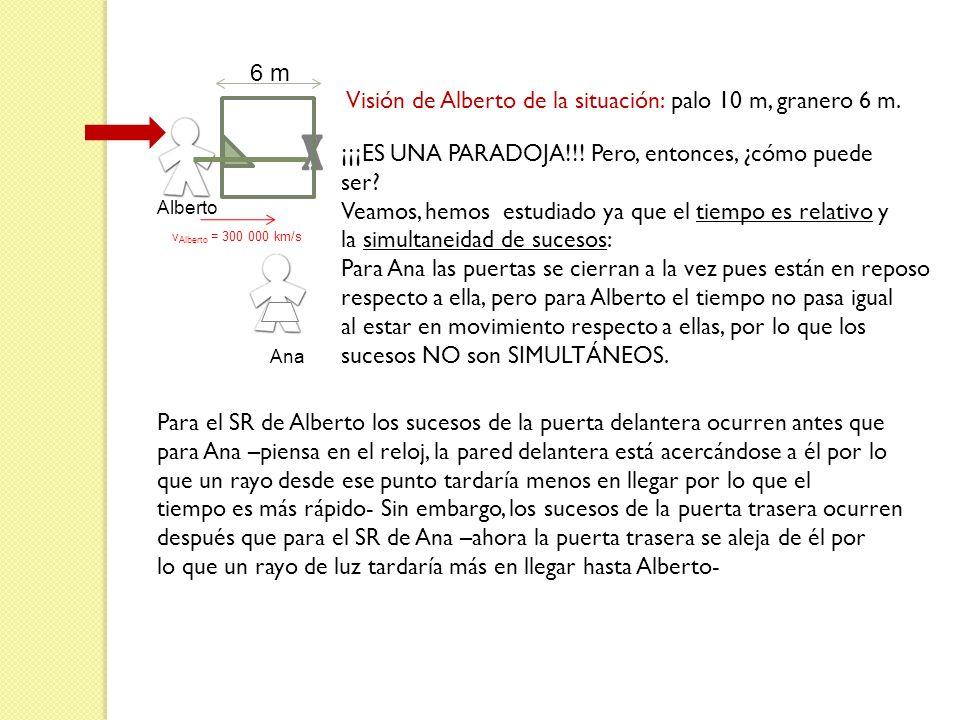 x Alberto 6 m v Alberto = 300 000 km/s Visión de Alberto de la situación: palo 10 m, granero 6 m. ¡¡¡ES UNA PARADOJA!!! Pero, entonces, ¿cómo puede se