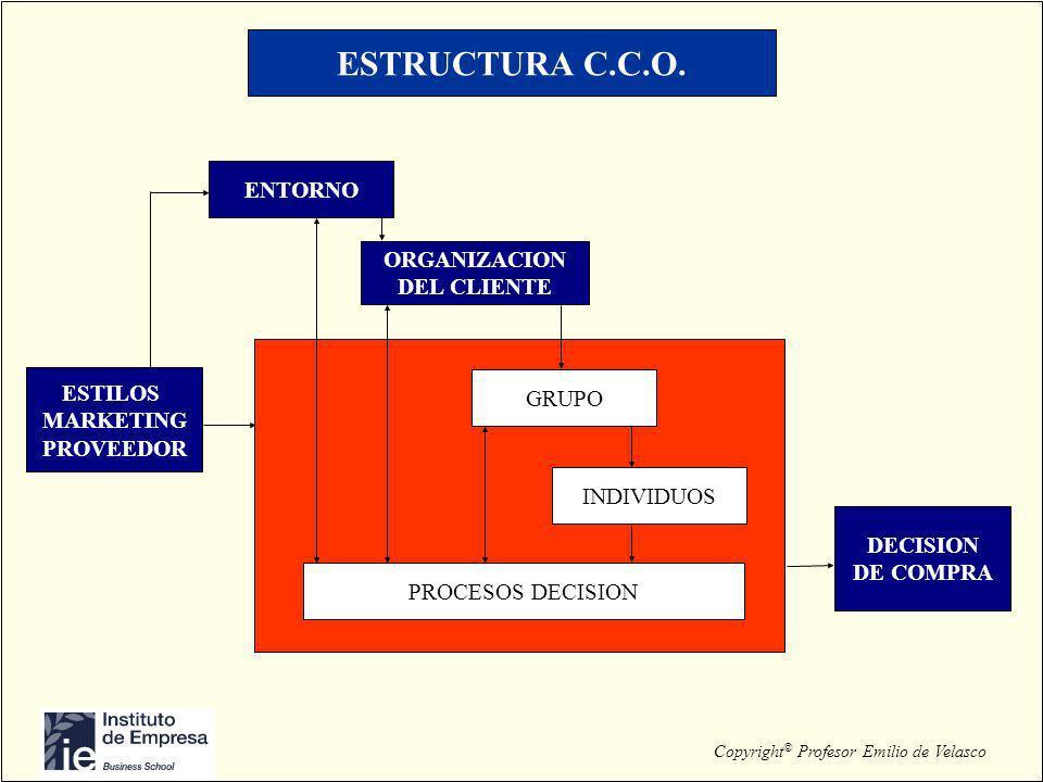 Copyright © Profesor Emilio de Velasco ESTRUCTURA C.C.O. ENTORNO ORGANIZACION DEL CLIENTE GRUPO INDIVIDUOS PROCESOS DECISION ESTILOS MARKETING PROVEED