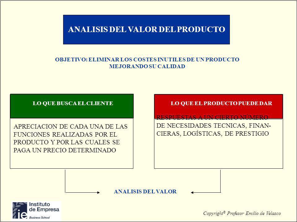 Copyright © Profesor Emilio de Velasco ANALISIS DEL VALOR DEL PRODUCTO OBJETIVO: ELIMINAR LOS COSTES INUTILES DE UN PRODUCTO MEJORANDO SU CALIDAD LO Q