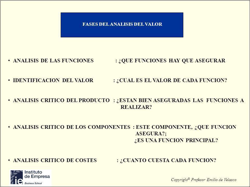 Copyright © Profesor Emilio de Velasco FASES DEL ANALISIS DEL VALOR ANALISIS DE LAS FUNCIONES : ¿QUE FUNCIONES HAY QUE ASEGURAR IDENTIFICACION DEL VAL