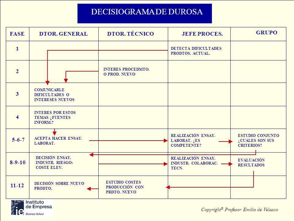 Copyright © Profesor Emilio de Velasco DECISIOGRAMA DE DUROSA FASEDTOR. GENERALDTOR. TÉCNICOJEFE PROCES. GRUPO 1 2 3 4 5-6-7 8-9-10 11-12 DETECTA DIFI