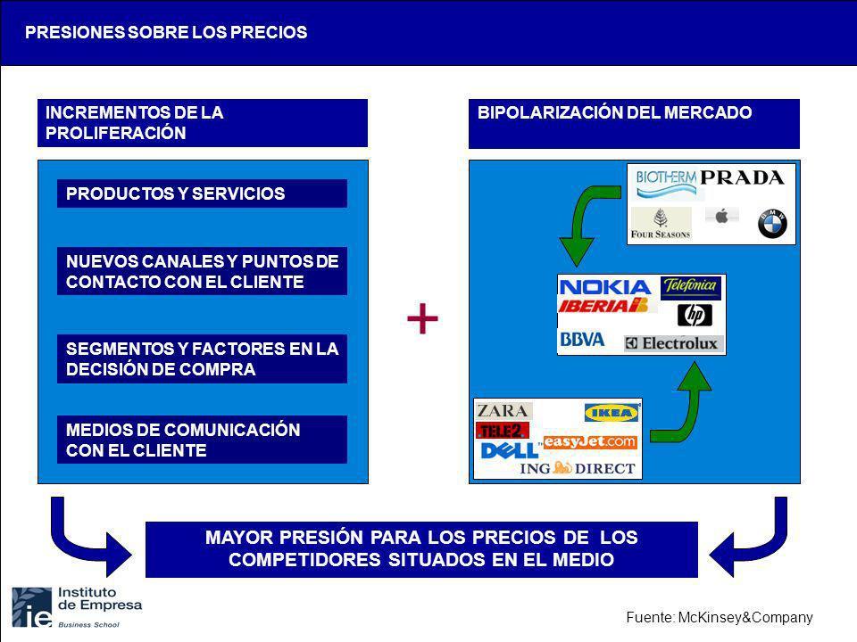 PRESIONES SOBRE LOS PRECIOS INCREMENTOS DE LA PROLIFERACIÓN BIPOLARIZACIÓN DEL MERCADO PRODUCTOS Y SERVICIOS NUEVOS CANALES Y PUNTOS DE CONTACTO CON E