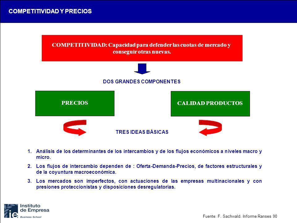 COMPETITIVIDAD: Capacidad para defender las cuotas de mercado y conseguir otras nuevas. DOS GRANDES COMPONENTES PRECIOS CALIDAD PRODUCTOS 1.Análisis d