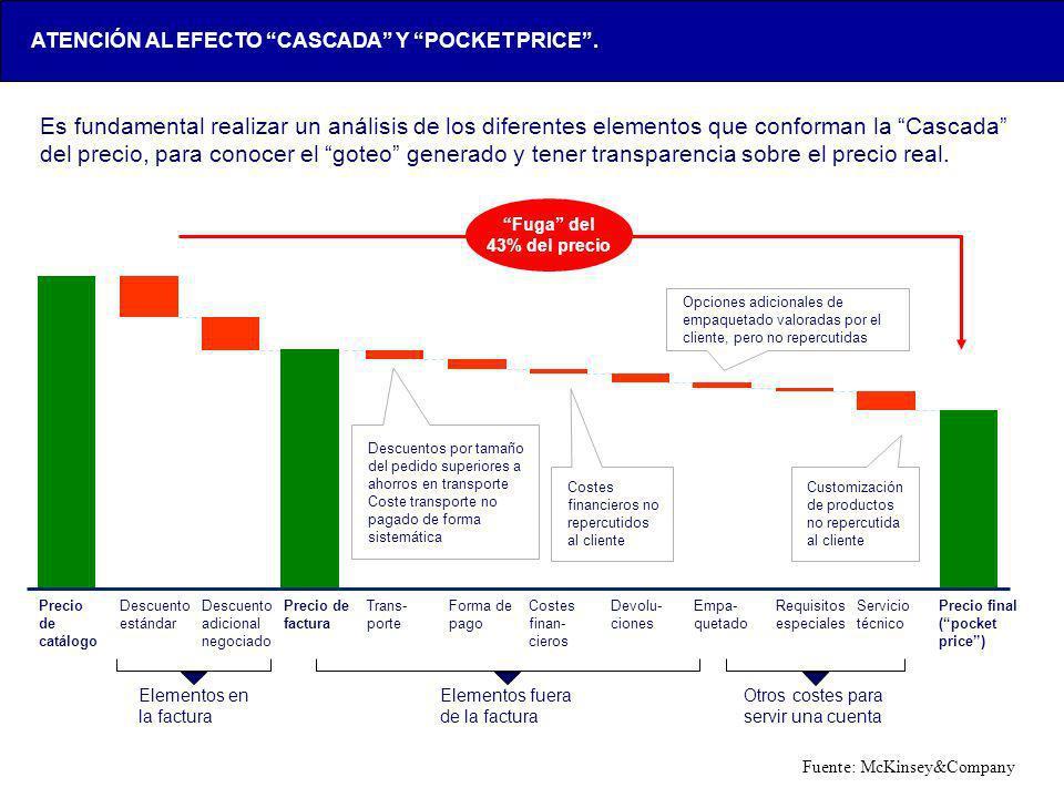 LOX-AAA123-20050428- Precio de catálogo Descuento adicional negociado Trans- porte Costes finan- cieros Devolu- ciones Descuento estándar Precio de fa