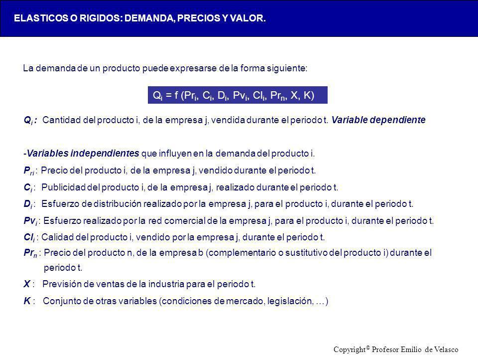 LOX-AAA123-20050428- La demanda de un producto puede expresarse de la forma siguiente: Q i = f (Pr i, C i, D i, Pv i, Cl i, Pr n, X, K) Q i : Cantidad