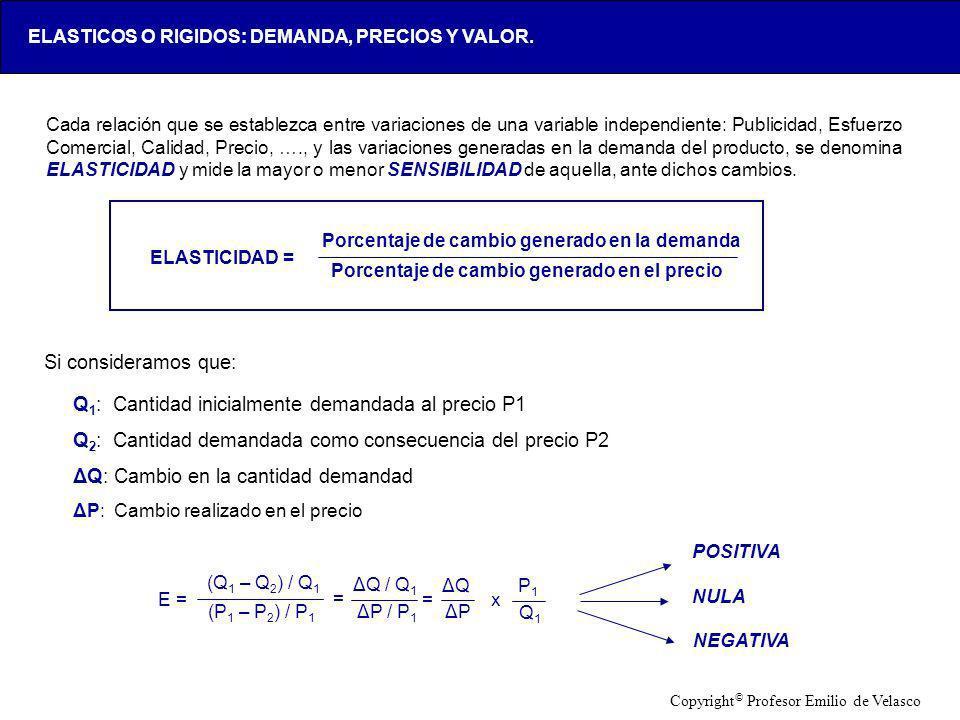 LOX-AAA123-20050428- Cada relación que se establezca entre variaciones de una variable independiente: Publicidad, Esfuerzo Comercial, Calidad, Precio,