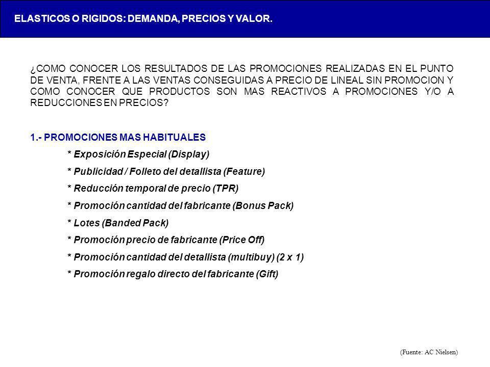 LOX-AAA123-20050428- ¿COMO CONOCER LOS RESULTADOS DE LAS PROMOCIONES REALIZADAS EN EL PUNTO DE VENTA, FRENTE A LAS VENTAS CONSEGUIDAS A PRECIO DE LINE