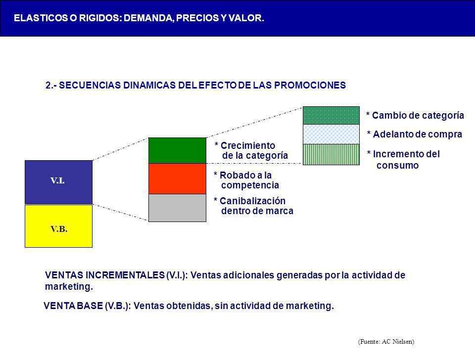 LOX-AAA123-20050428- 2.- SECUENCIAS DINAMICAS DEL EFECTO DE LAS PROMOCIONES V.I. * Crecimiento de la categoría * Robado a la competencia * Canibalizac