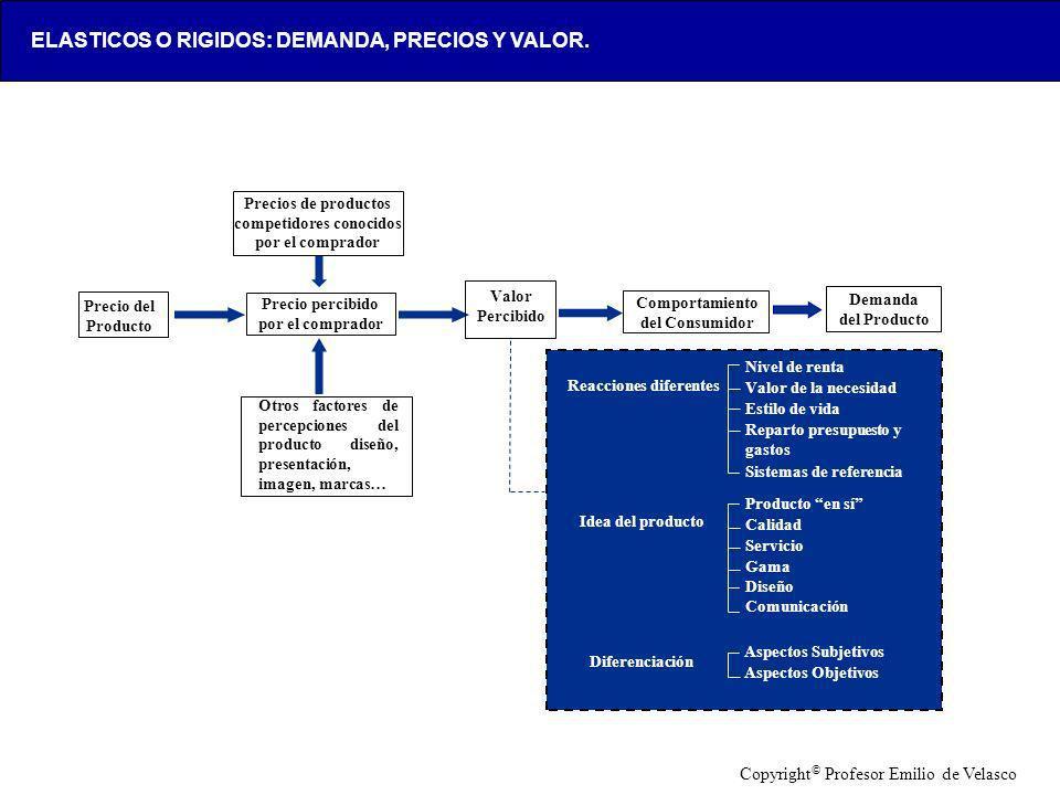 LOX-AAA123-20050428- Precio del Producto Precio percibido por el comprador Valor Percibido Comportamiento del Consumidor Demanda del Producto Precios