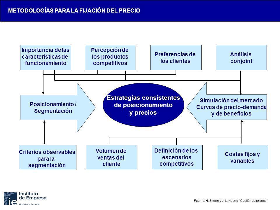 Importancia de las características de funcionamiento Percepción de los productos competitivos Preferencias de los clientes Análisis conjoint Criterios