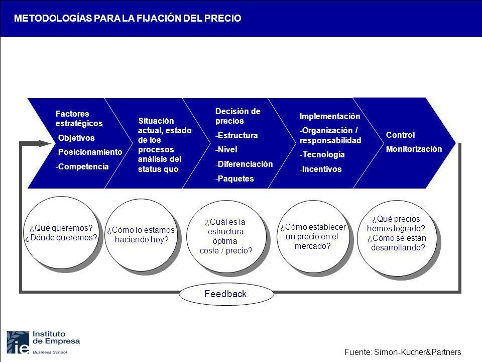 Factores estratégicos -Objetivos -Posicionamiento -Competencia Situación actual, estado de los procesos análisis del status quo Decisión de precios -E