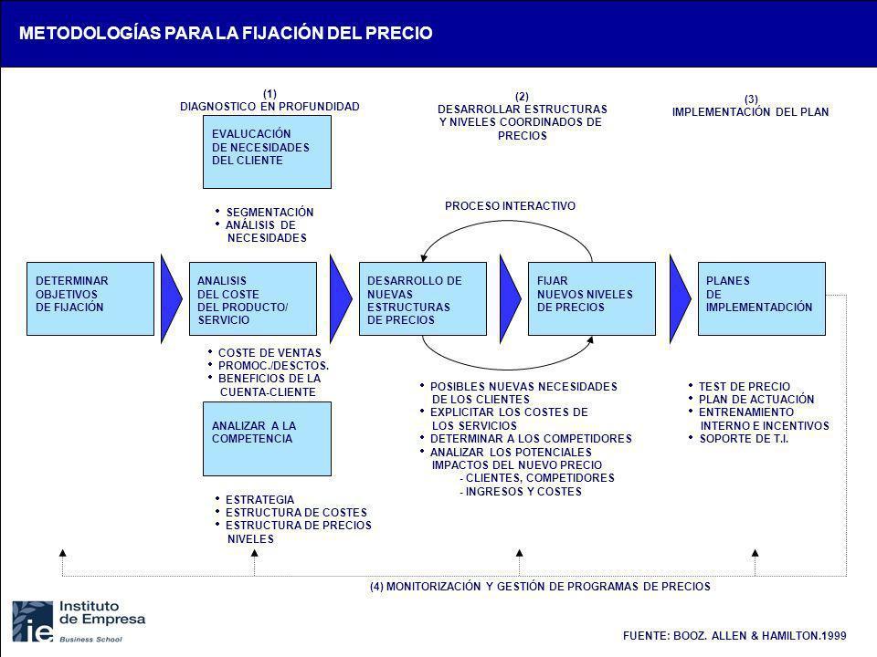 FUENTE: BOOZ. ALLEN & HAMILTON.1999 ANALIZAR A LA COMPETENCIA EVALUCACIÓN DE NECESIDADES DEL CLIENTE (1) DIAGNOSTICO EN PROFUNDIDAD (2) DESARROLLAR ES