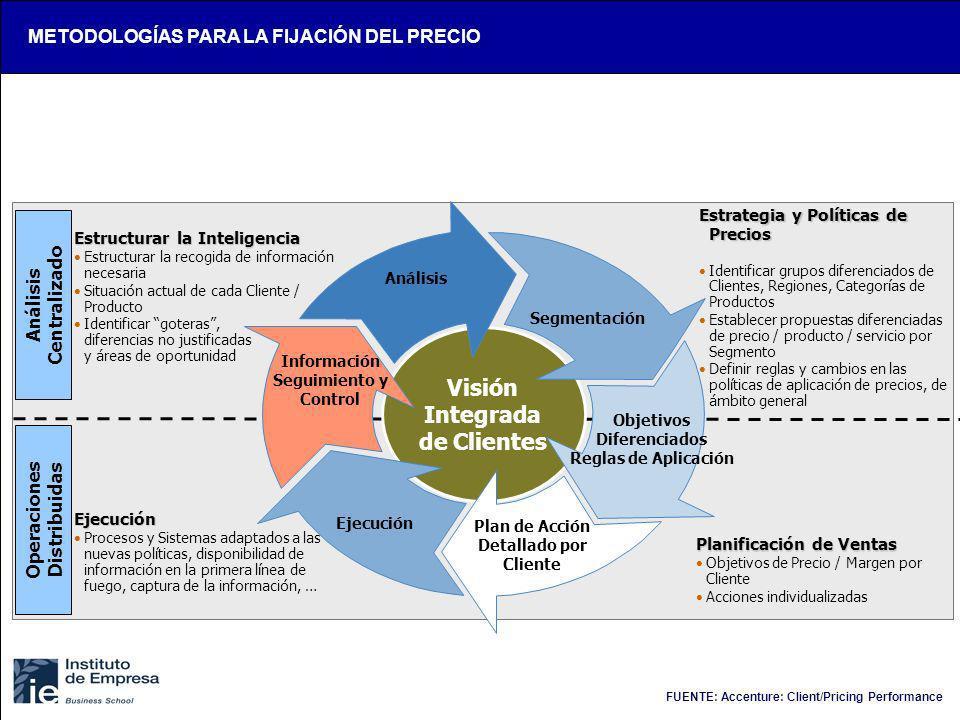 Visión Integrada de Clientes Segmentación Objetivos Diferenciados Reglas de Aplicación Plan de Acción Detallado por Cliente Ejecución Información Segu