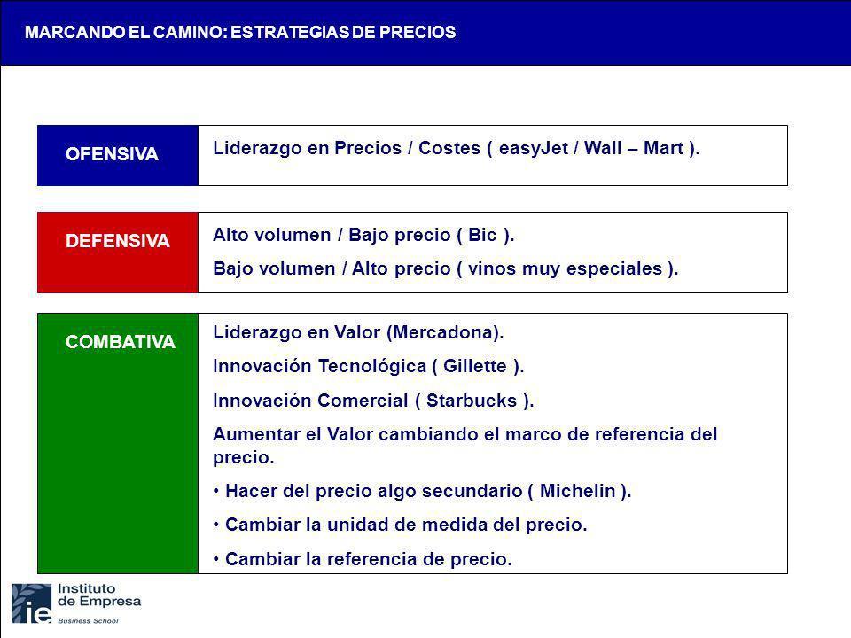 OFENSIVA DEFENSIVA COMBATIVA Liderazgo en Precios / Costes ( easyJet / Wall – Mart ). Alto volumen / Bajo precio ( Bic ). Bajo volumen / Alto precio (