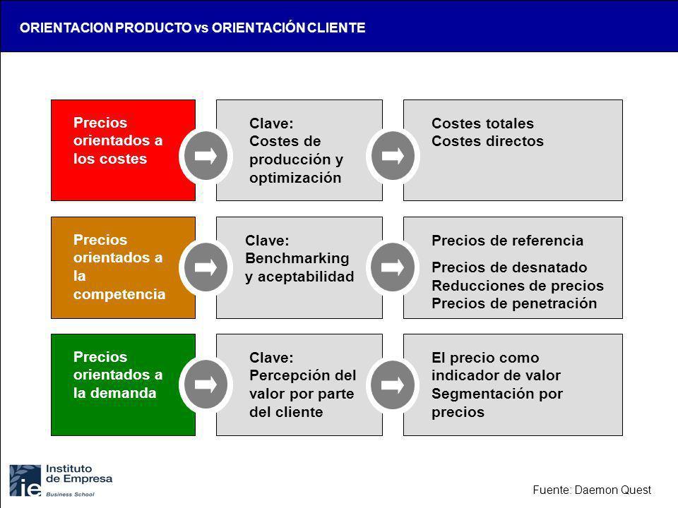 ORIENTACION PRODUCTO vs ORIENTACIÓN CLIENTE Precios orientados a los costes Clave: Costes de producción y optimización Costes totales Costes directos