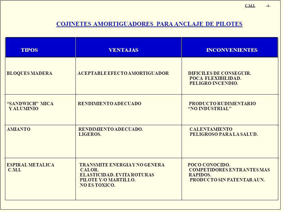 COJINETES AMORTIGUADORES PARA ANCLAJE DE PILOTES C.M.I. -4- TIPOS VENTAJAS INCONVENIENTES BLOQUES MADERA ACEPTABLE EFECTO AMORTIGUADOR DIFICILES DE CO