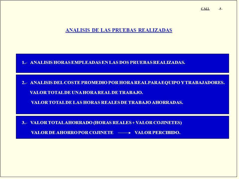 ANALISIS DE LAS PRUEBAS REALIZADAS 1.- ANALISIS HORAS EMPLEADAS EN LAS DOS PRUEBAS REALIZADAS. 2.- ANALISIS DEL COSTE PROMEDIO POR HORA REAL PARA EQUI
