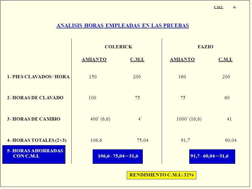 ANALISIS HORAS EMPLEADAS EN LAS PRUEBAS C.M.I. -6- COLERICK FAZIO AMIANTO C.M.I. 1- PIES CLAVADOS / HORA 150 200 160 200 2- HORAS DE CLAVADO 100 75 75