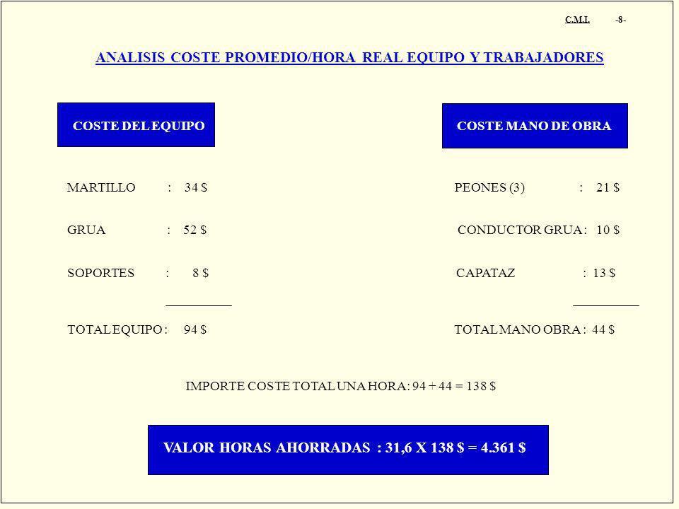 C.M.I. -8- ANALISIS COSTE PROMEDIO/HORA REAL EQUIPO Y TRABAJADORES COSTE DEL EQUIPO COSTE MANO DE OBRA MARTILLO : 34 $ PEONES (3) : 21 $ GRUA : 52 $ C